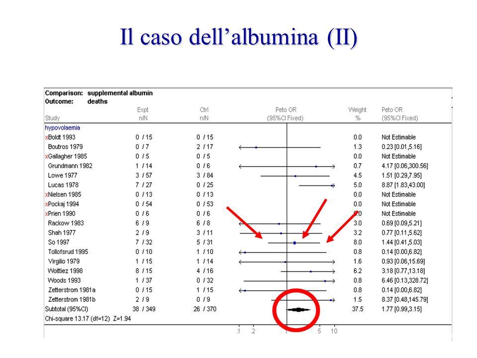 Il caso dell'albumina (II)