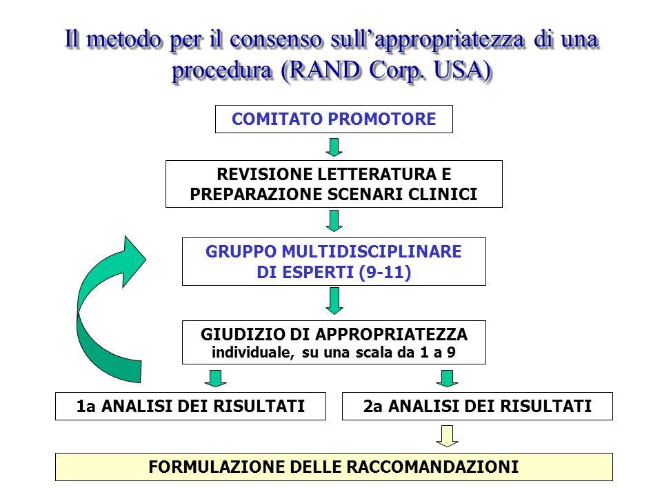 Il metodo per il consenso sull'appropriatezza di una procedura (RAND Corp. USA)