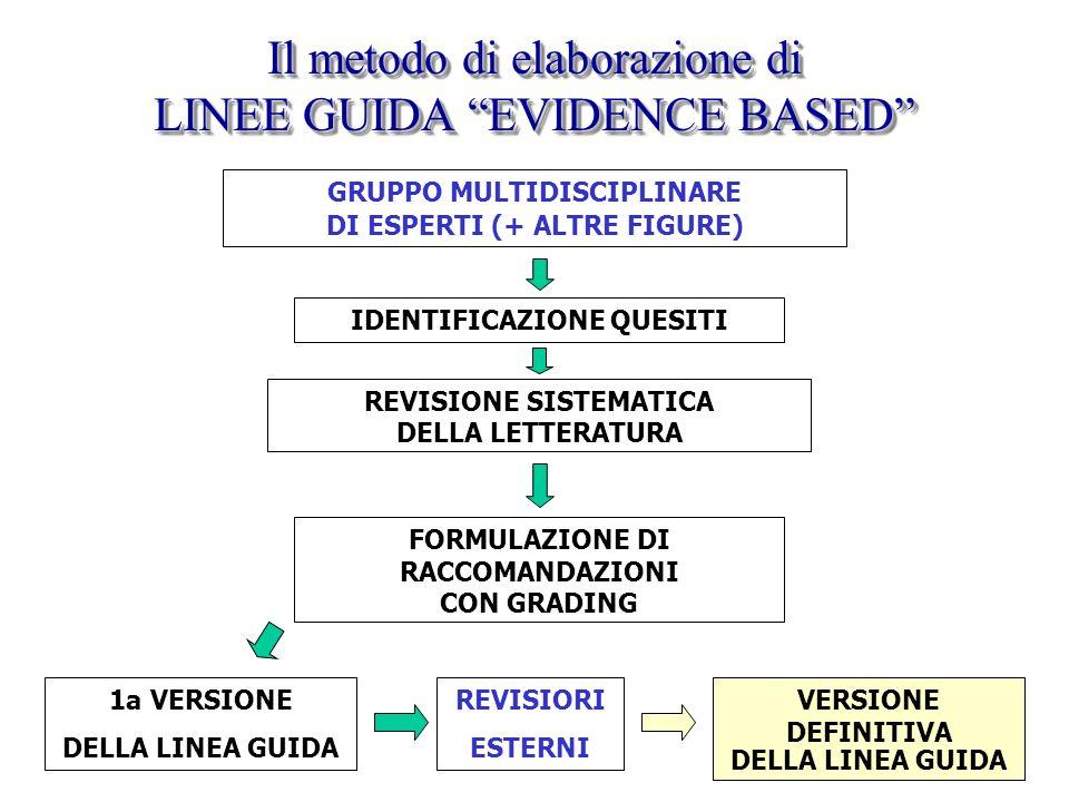Il metodo di elaborazione di LINEE GUIDA EVIDENCE BASED