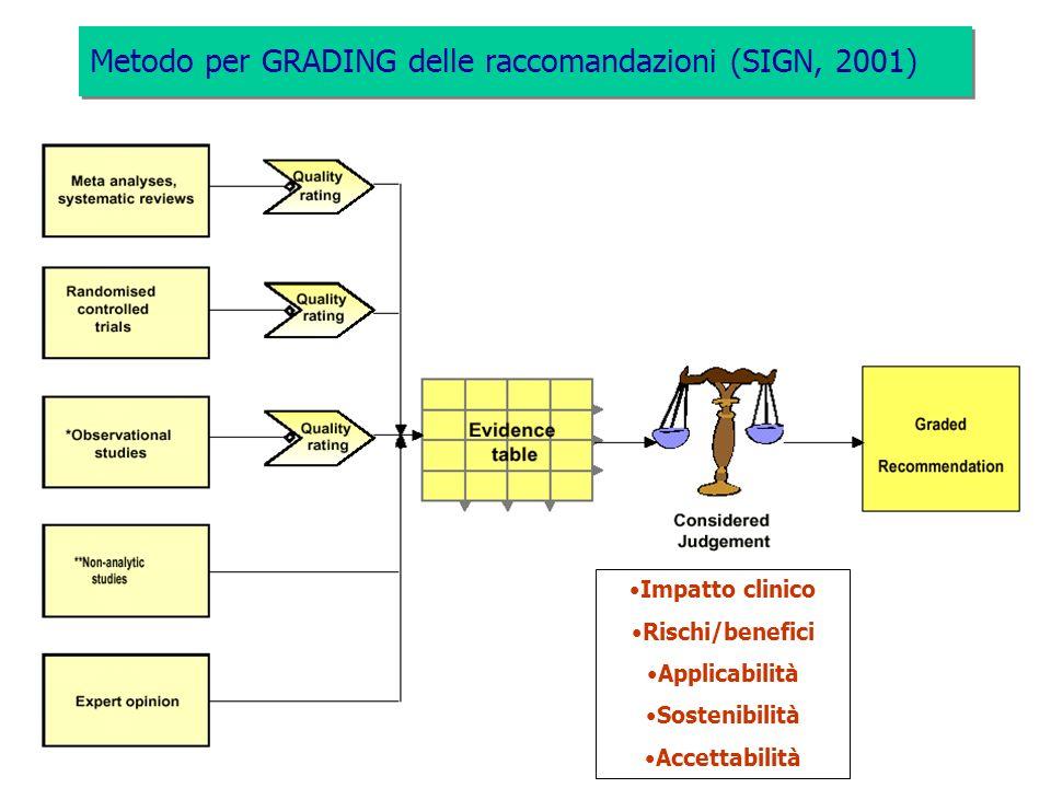 Metodo per GRADING delle raccomandazioni (SIGN, 2001)