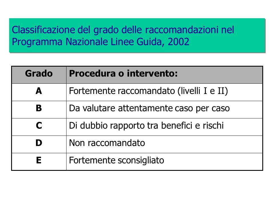 Classificazione del grado delle raccomandazioni nel Programma Nazionale Linee Guida, 2002