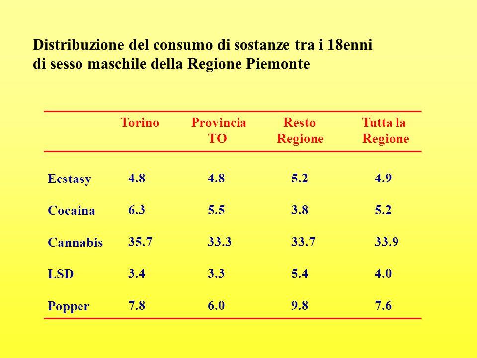 Distribuzione del consumo di sostanze tra i 18enni