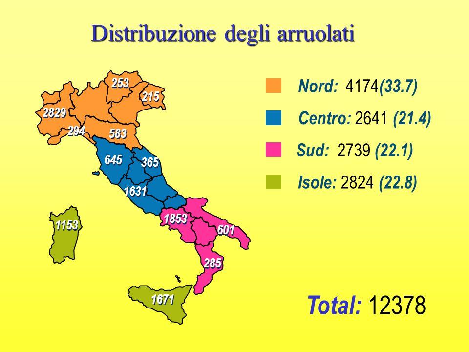 Total: 12378 Distribuzione degli arruolati Nord: 4174(33.7)
