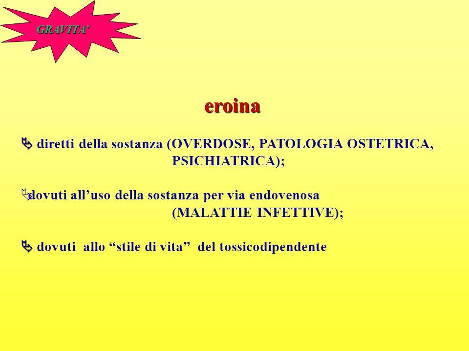GRAVITA' eroina.  diretti della sostanza (OVERDOSE, PATOLOGIA OSTETRICA, PSICHIATRICA); dovuti all'uso della sostanza per via endovenosa.