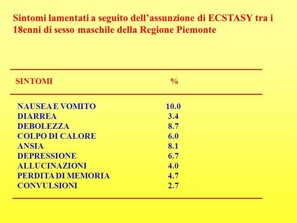 Sintomi lamentati a seguito dell'assunzione di ECSTASY tra i 18enni di sesso maschile della Regione Piemonte