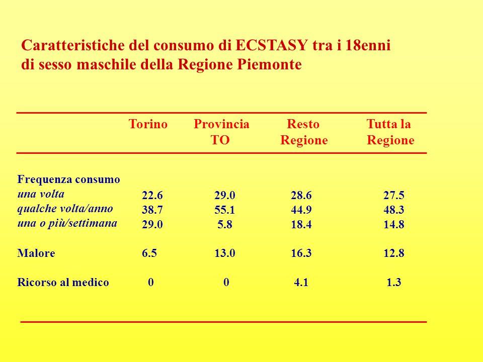 Caratteristiche del consumo di ECSTASY tra i 18enni