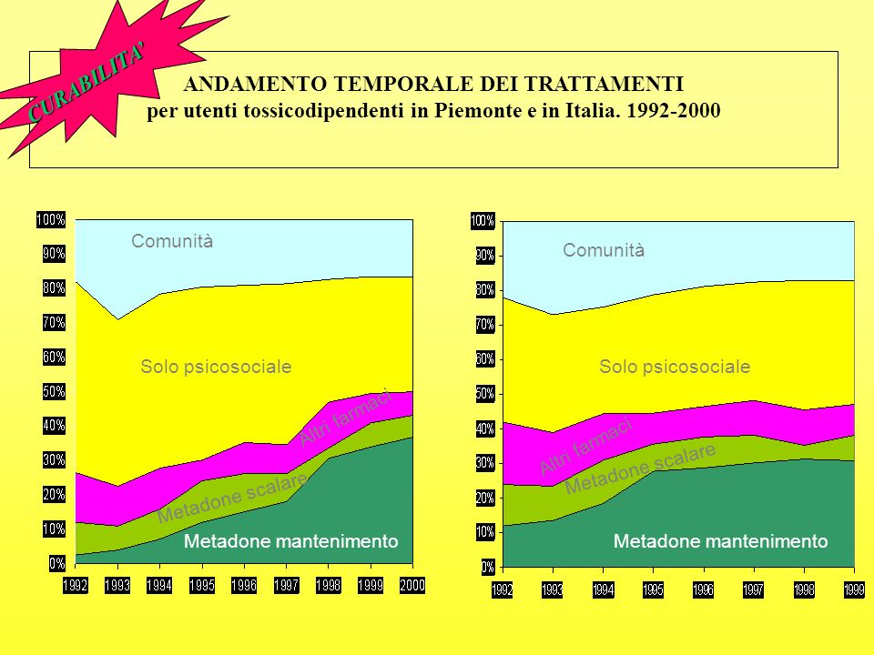 CURABILITA' ANDAMENTO TEMPORALE DEI TRATTAMENTI per utenti tossicodipendenti in Piemonte e in Italia. 1992-2000.