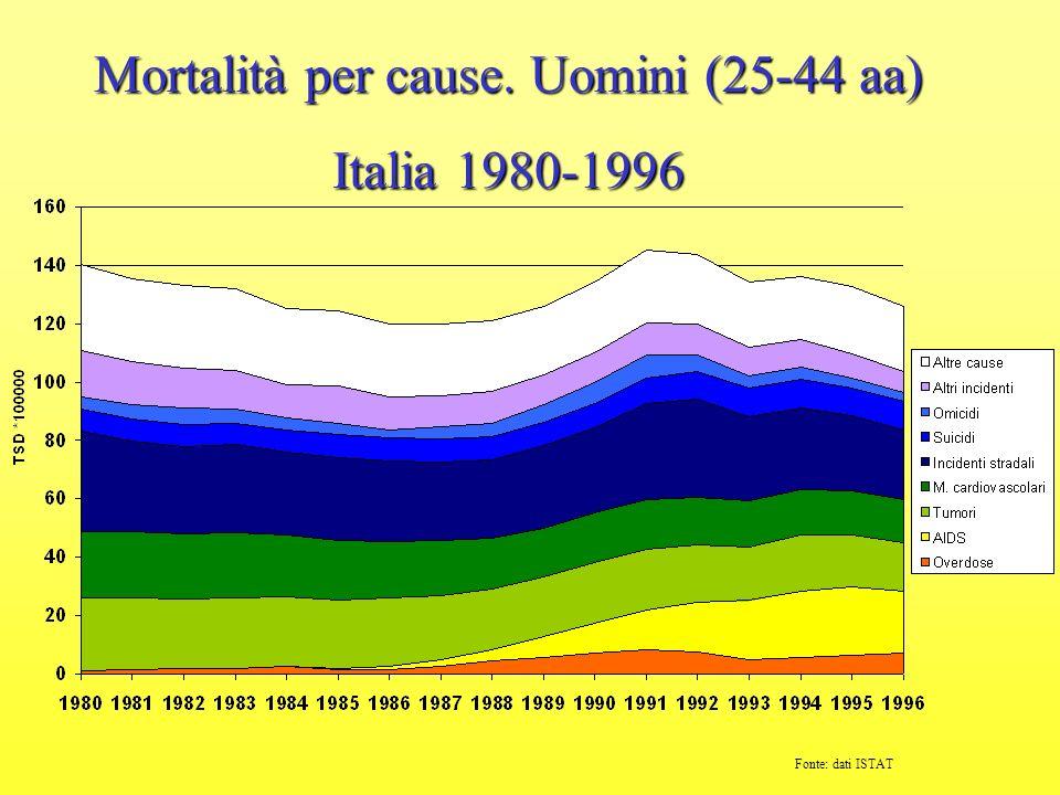 Mortalità per cause. Uomini (25-44 aa)