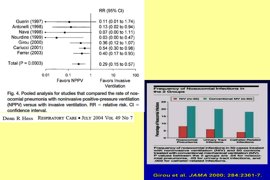 Vantaggio riguardo alla VAP e alle altre infezioni nosocomiali dovute alla ridotta LOS-ICU oltre che alla tecnica in sè