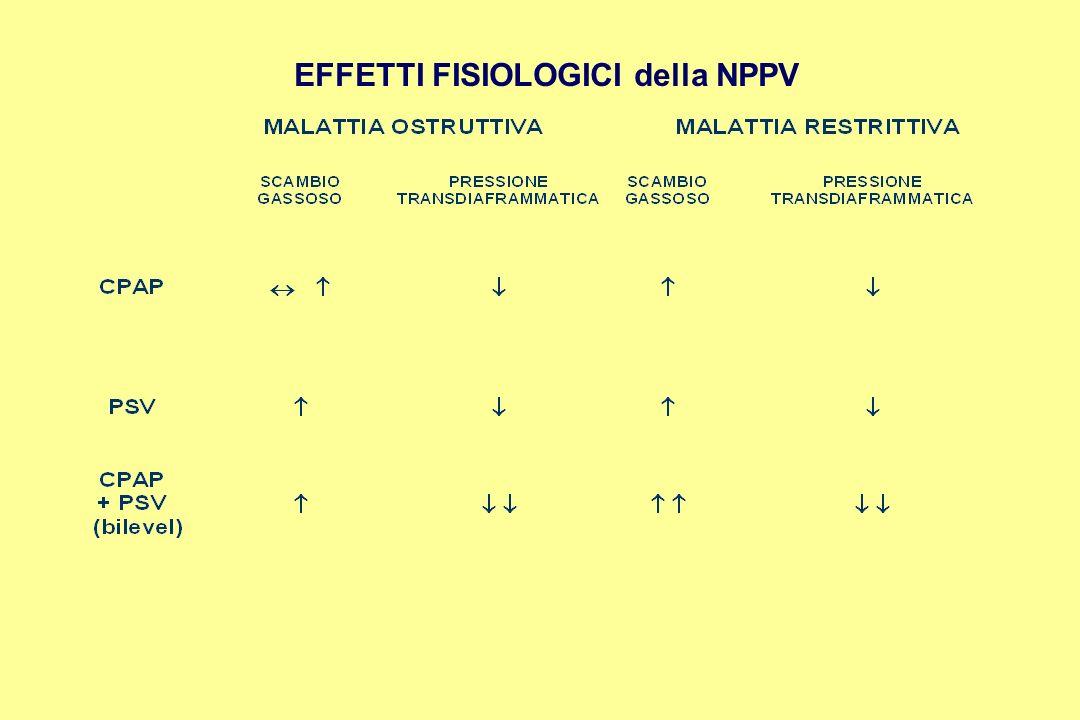 EFFETTI FISIOLOGICI della NPPV