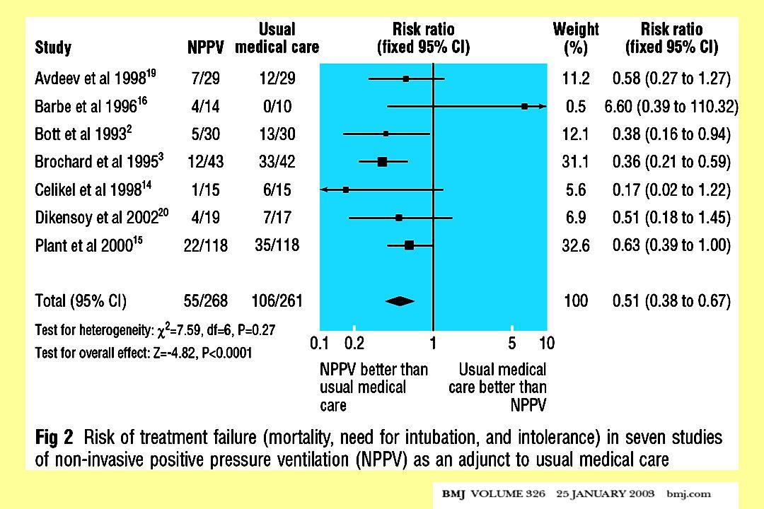Vantaggio globale NIV vs solo trattamento medico nellla COPD acutizzatz