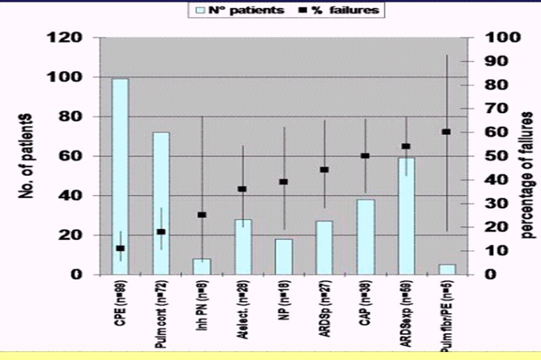Rapporto tra tipo di malattia e fallimento nel paziente ipossiemico