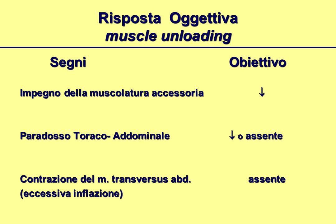 Risposta Oggettiva muscle unloading