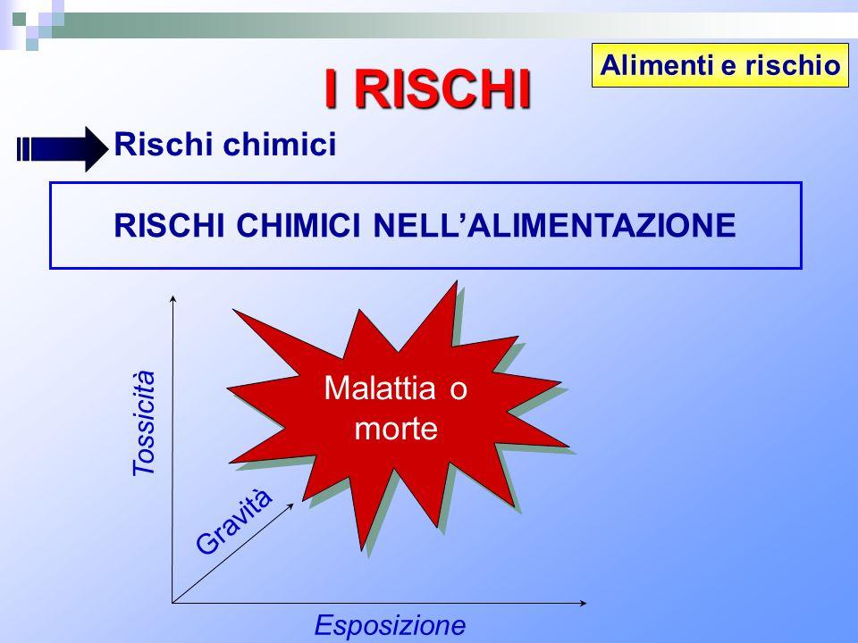 RISCHI CHIMICI NELL'ALIMENTAZIONE