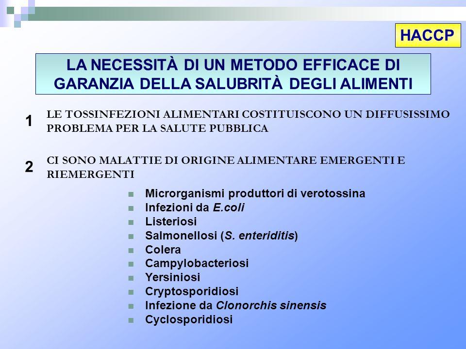 HACCP LA NECESSITÀ DI UN METODO EFFICACE DI GARANZIA DELLA SALUBRITÀ DEGLI ALIMENTI.