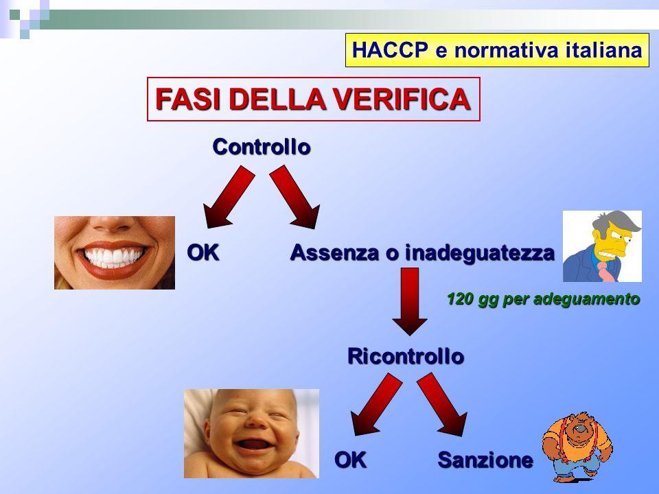 FASI DELLA VERIFICA HACCP e normativa italiana Controllo OK