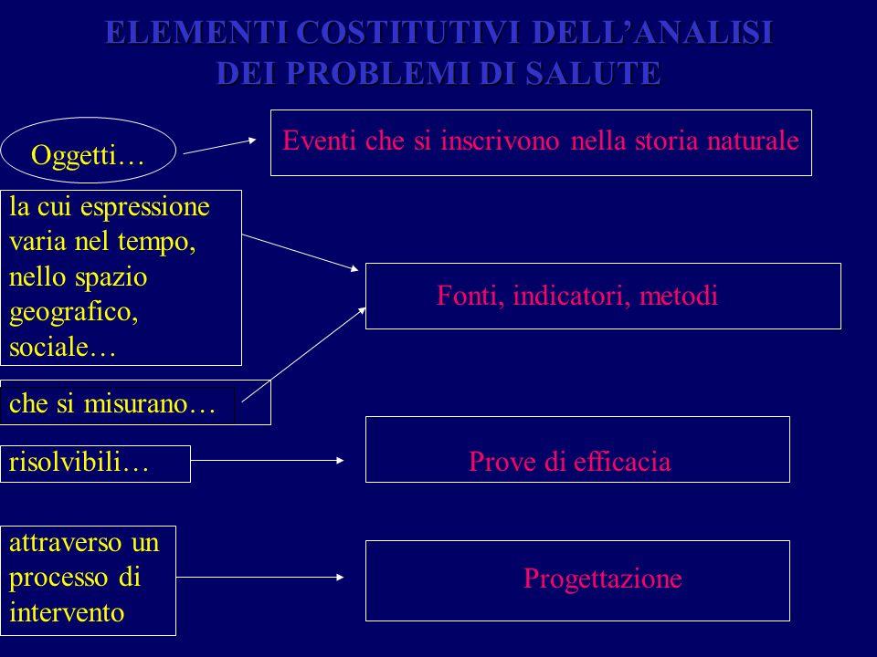 ELEMENTI COSTITUTIVI DELL'ANALISI DEI PROBLEMI DI SALUTE