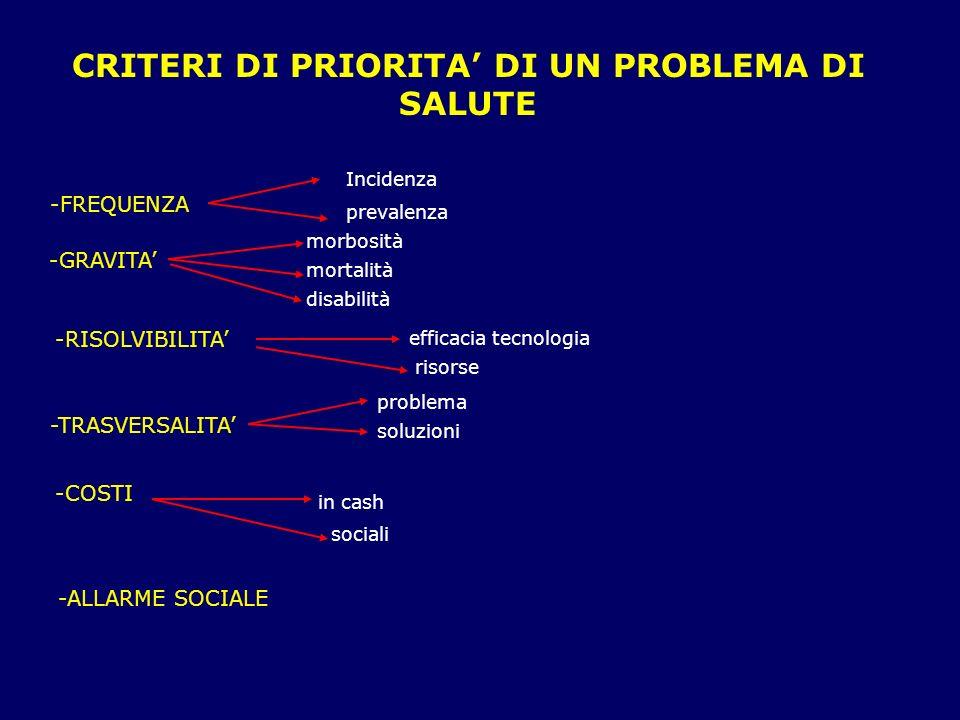 CRITERI DI PRIORITA' DI UN PROBLEMA DI SALUTE