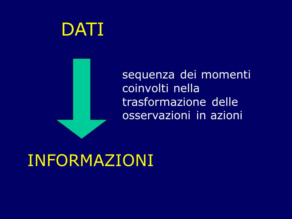 DATI sequenza dei momenti coinvolti nella trasformazione delle osservazioni in azioni INFORMAZIONI