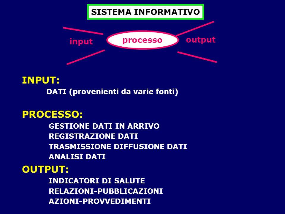 INPUT: PROCESSO: OUTPUT: SISTEMA INFORMATIVO processo output input
