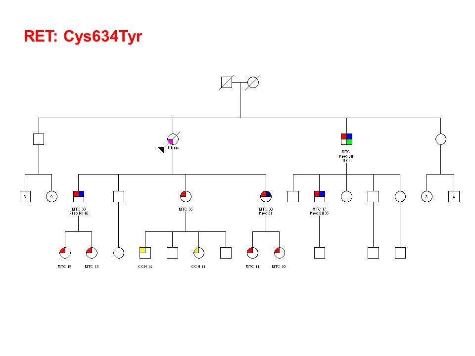 RET: Cys634Tyr