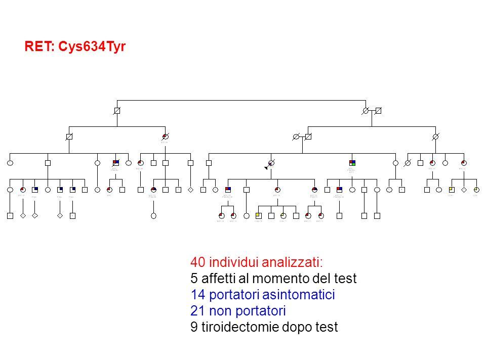 RET: Cys634Tyr 40 individui analizzati: 5 affetti al momento del test. 14 portatori asintomatici.