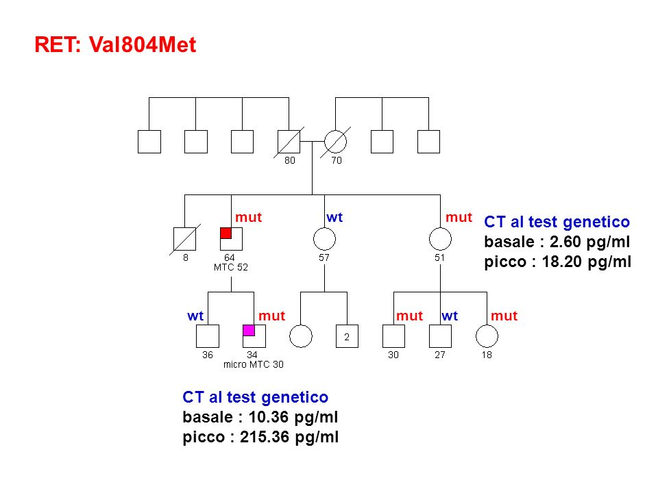 RET: Val804Met CT al test genetico basale : 2.60 pg/ml