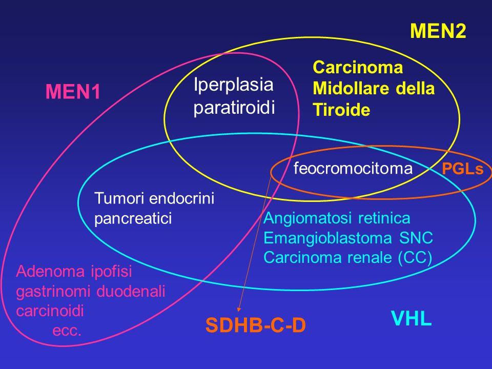MEN2 MEN1 VHL SDHB-C-D Iperplasia paratiroidi Carcinoma