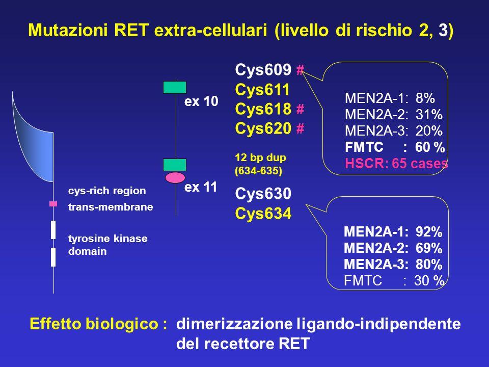 Mutazioni RET extra-cellulari (livello di rischio 2, 3)
