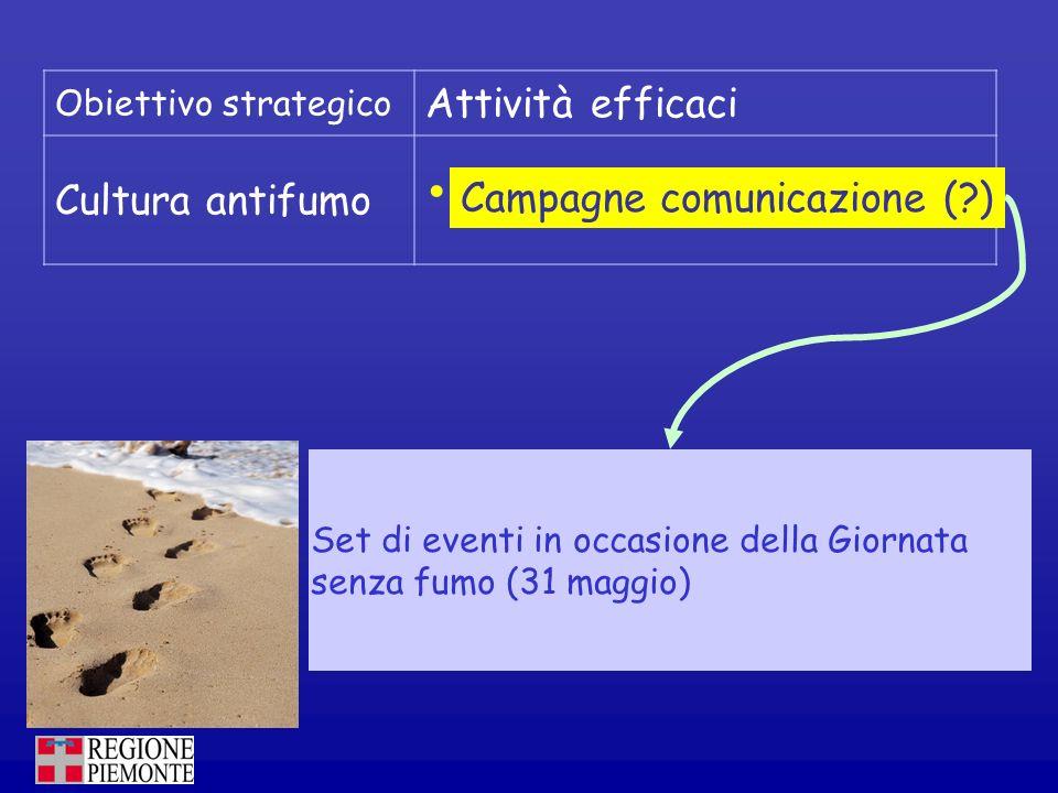 Campagne comunicazione ( )