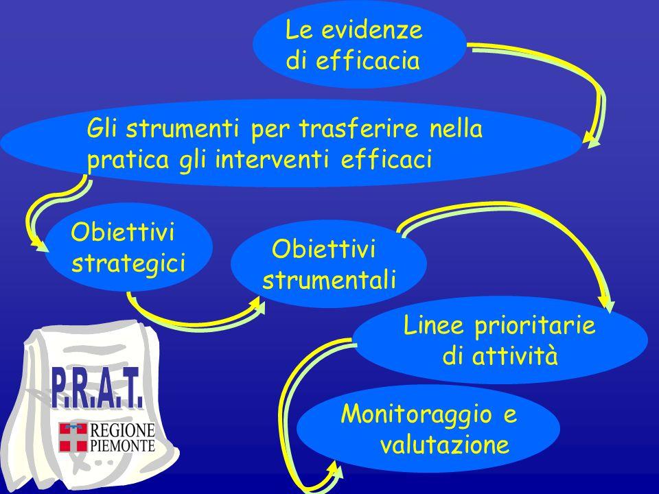 P.R.A.T. Le evidenze di efficacia