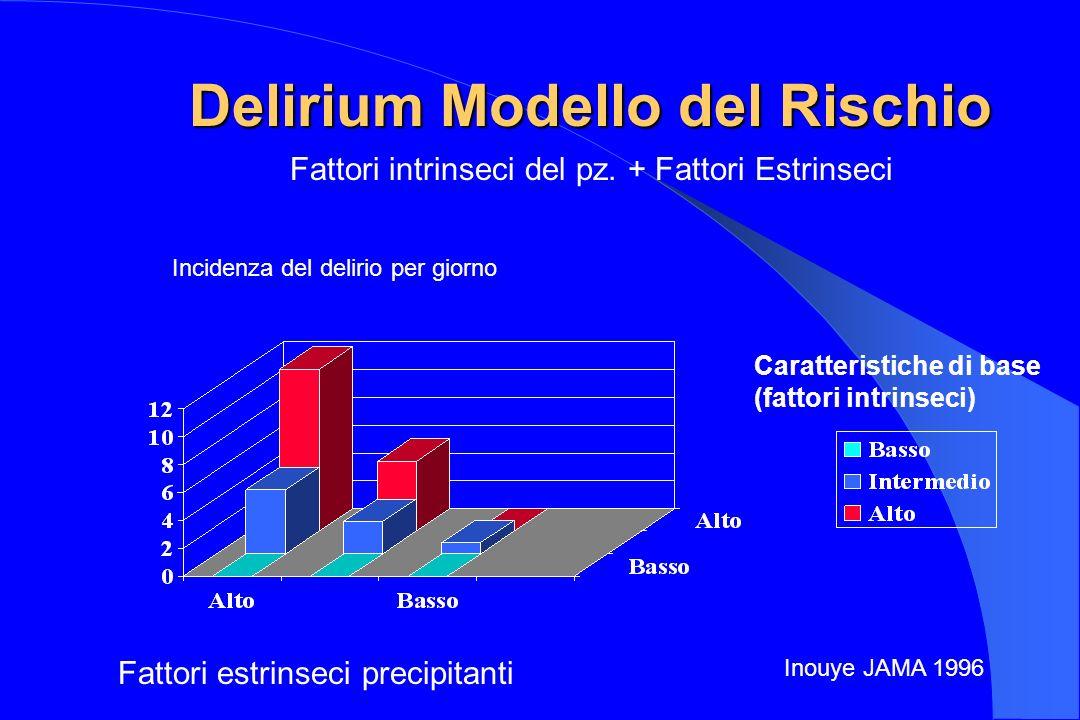 Delirium Modello del Rischio