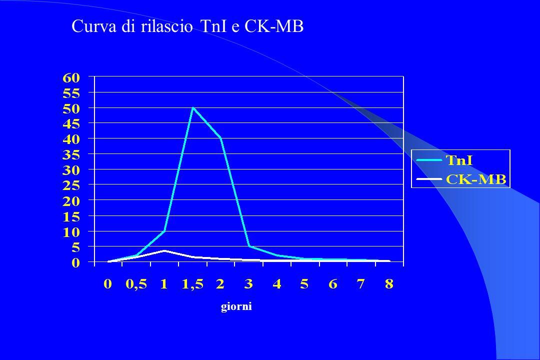 Curva di rilascio TnI e CK-MB