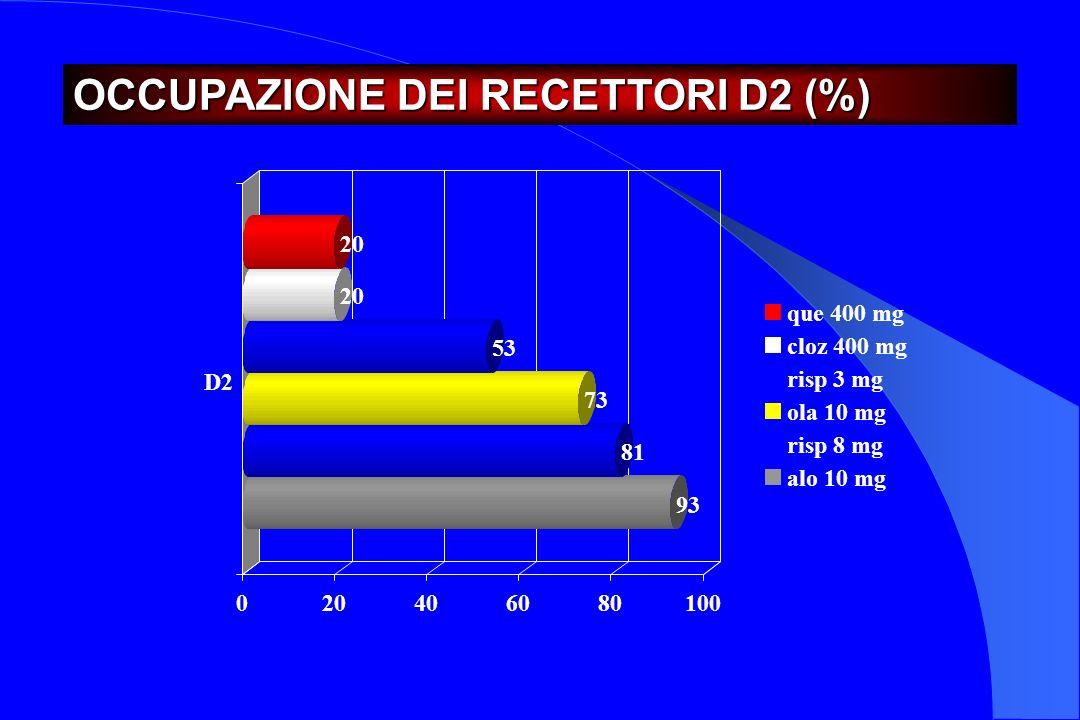 OCCUPAZIONE DEI RECETTORI D2 (%)