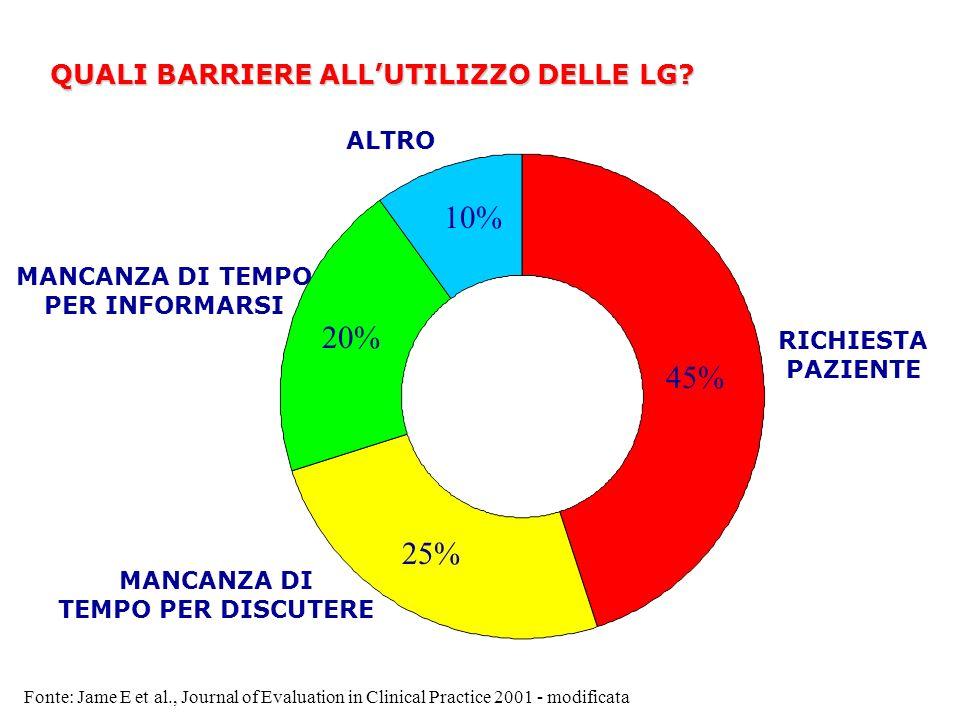 10% 20% 45% 25% QUALI BARRIERE ALL'UTILIZZO DELLE LG ALTRO