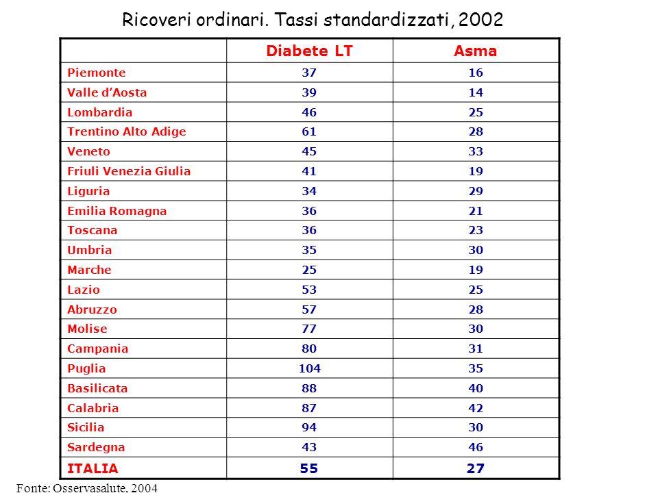 Ricoveri ordinari. Tassi standardizzati, 2002