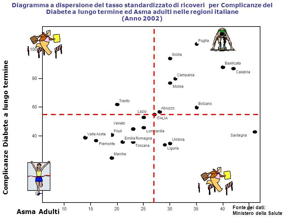 Complicanze Diabete a lungo termine