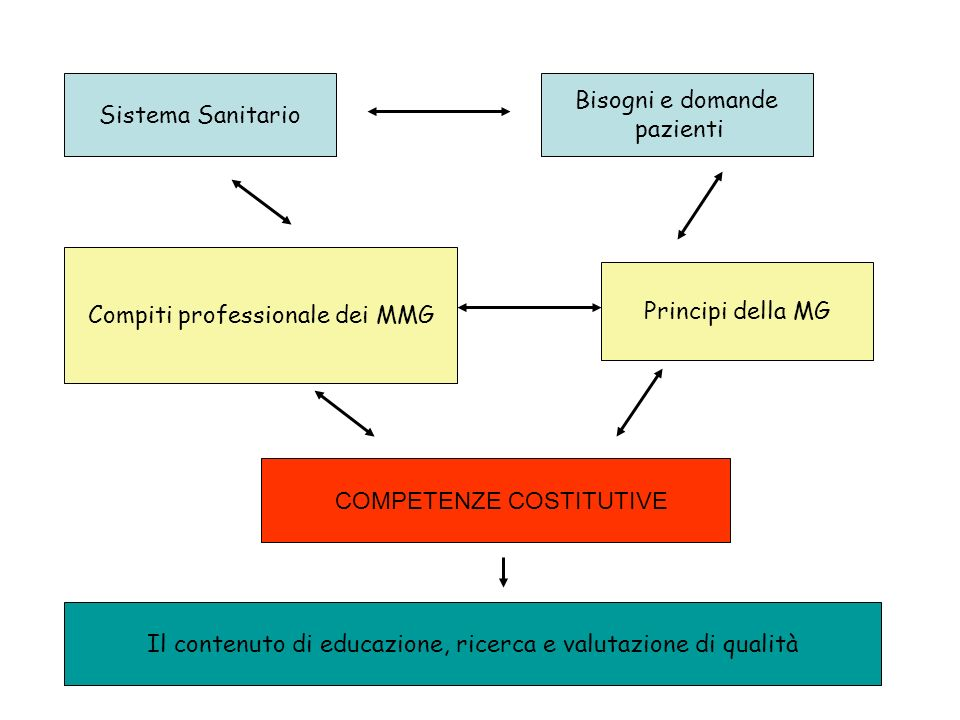 Compiti professionale dei MMG Principi della MG
