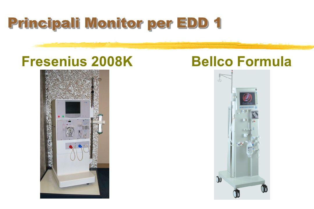 Principali Monitor per EDD 1
