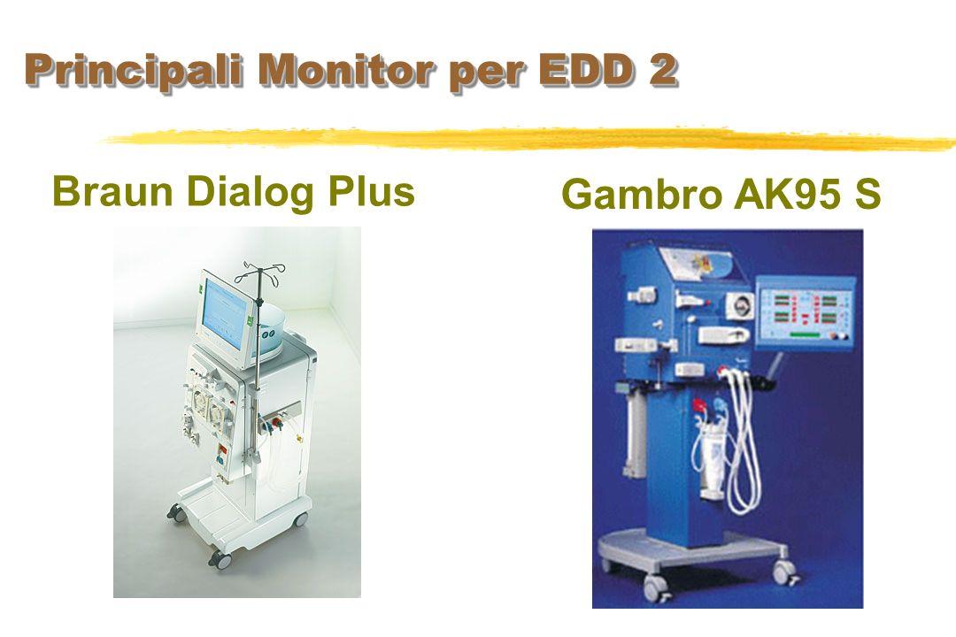 Principali Monitor per EDD 2