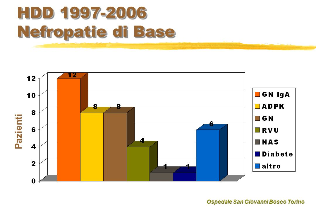 HDD 1997-2006 Nefropatie di Base