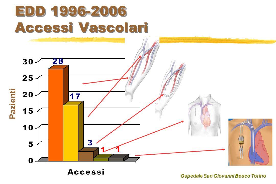 EDD 1996-2006 Accessi Vascolari