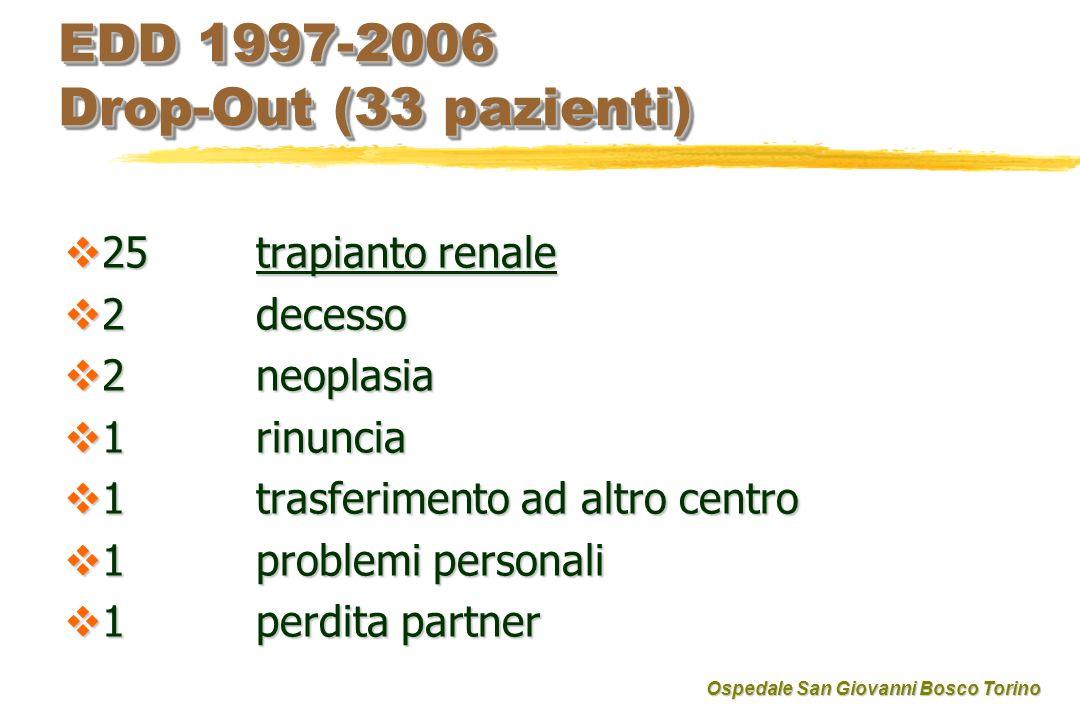 EDD 1997-2006 Drop-Out (33 pazienti)