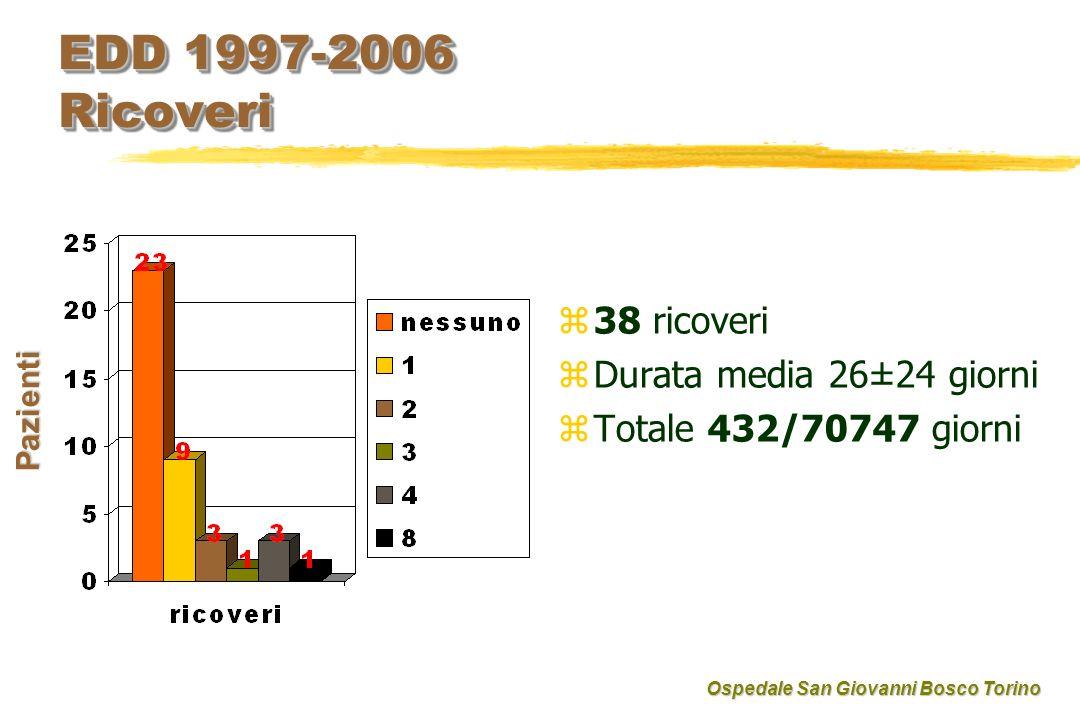 EDD 1997-2006 Ricoveri 38 ricoveri Durata media 26±24 giorni