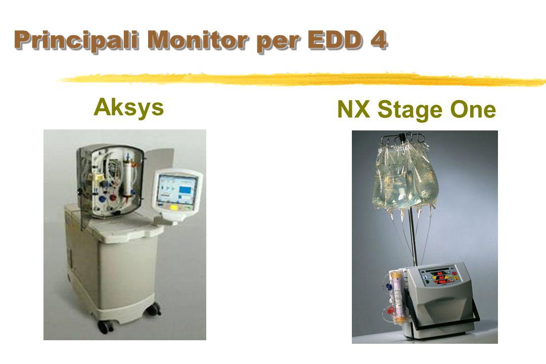 Principali Monitor per EDD 4