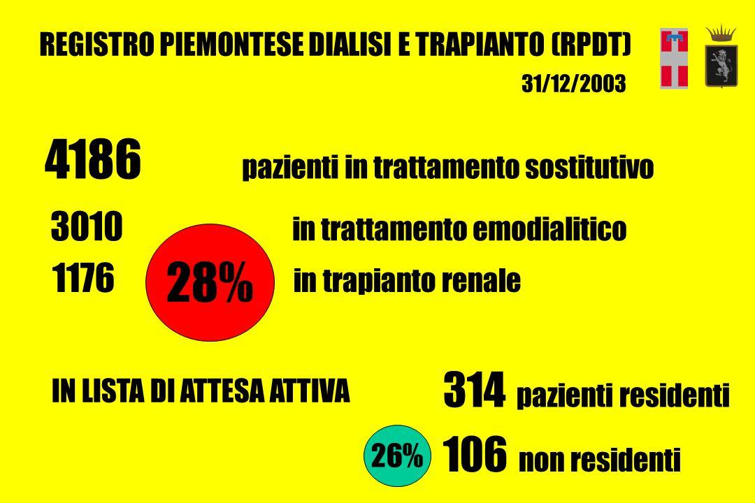 4186 pazienti in trattamento sostitutivo