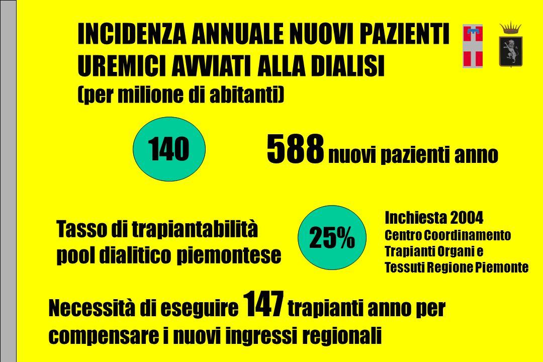 588 nuovi pazienti anno 140 INCIDENZA ANNUALE NUOVI PAZIENTI