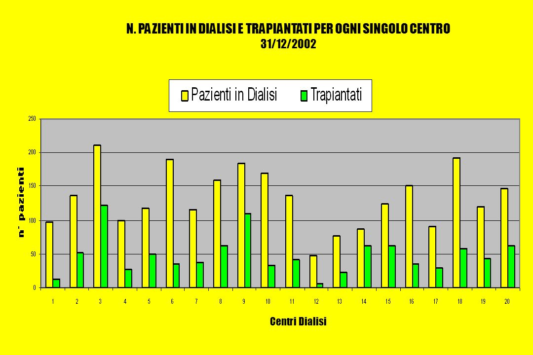 N. PAZIENTI IN DIALISI E TRAPIANTATI PER OGNI SINGOLO CENTRO