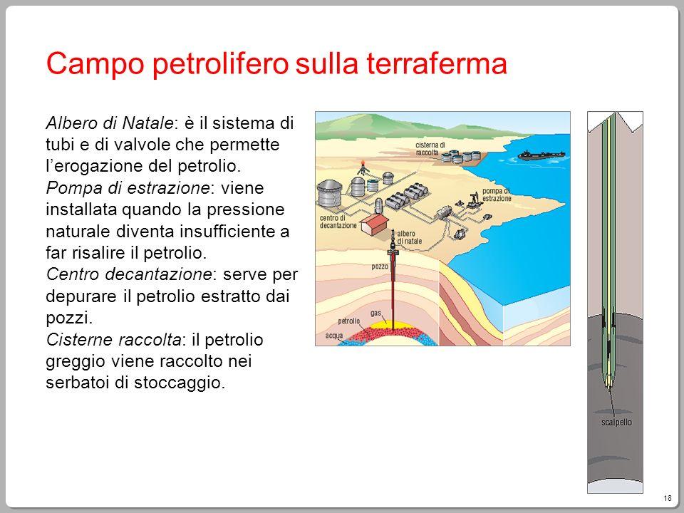Campo petrolifero sulla terraferma