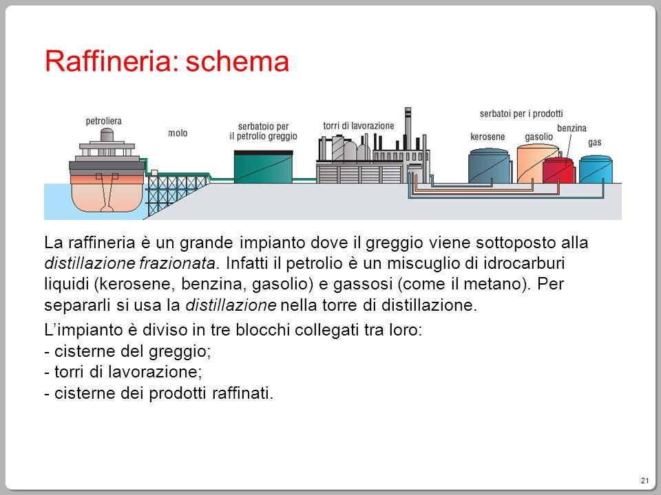 Raffineria: schema